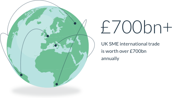UK SME international trade is worth over £700bn annually.