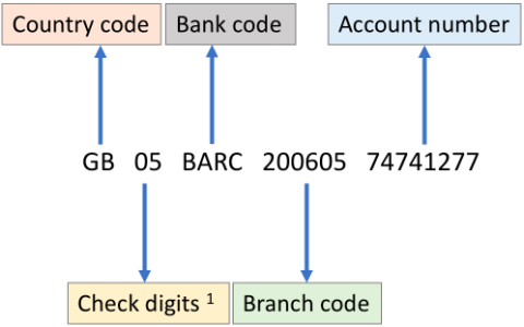 rbc how to find the branch institution and account numbers